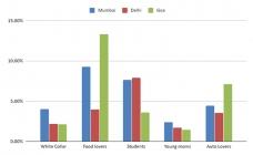 MAD data analysis cites audience build-up in Mumbai, Delhi, Goa markets