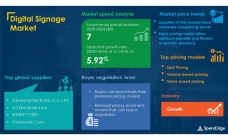 Digital Signage market to grow by $7 Billion by 2024
