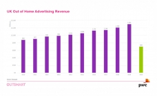 UK OOH revenues for Q4, 2020 down -46%, says Outsmart report