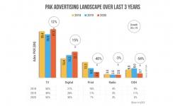 Pakistan OOH adex share plummeting: Brainchild report