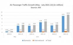 Air passenger traffic on a higher plane