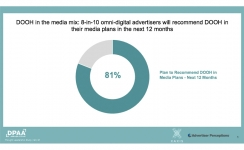 '81% of advertisers will recommend DOOH in their media plans in the next 12 months'